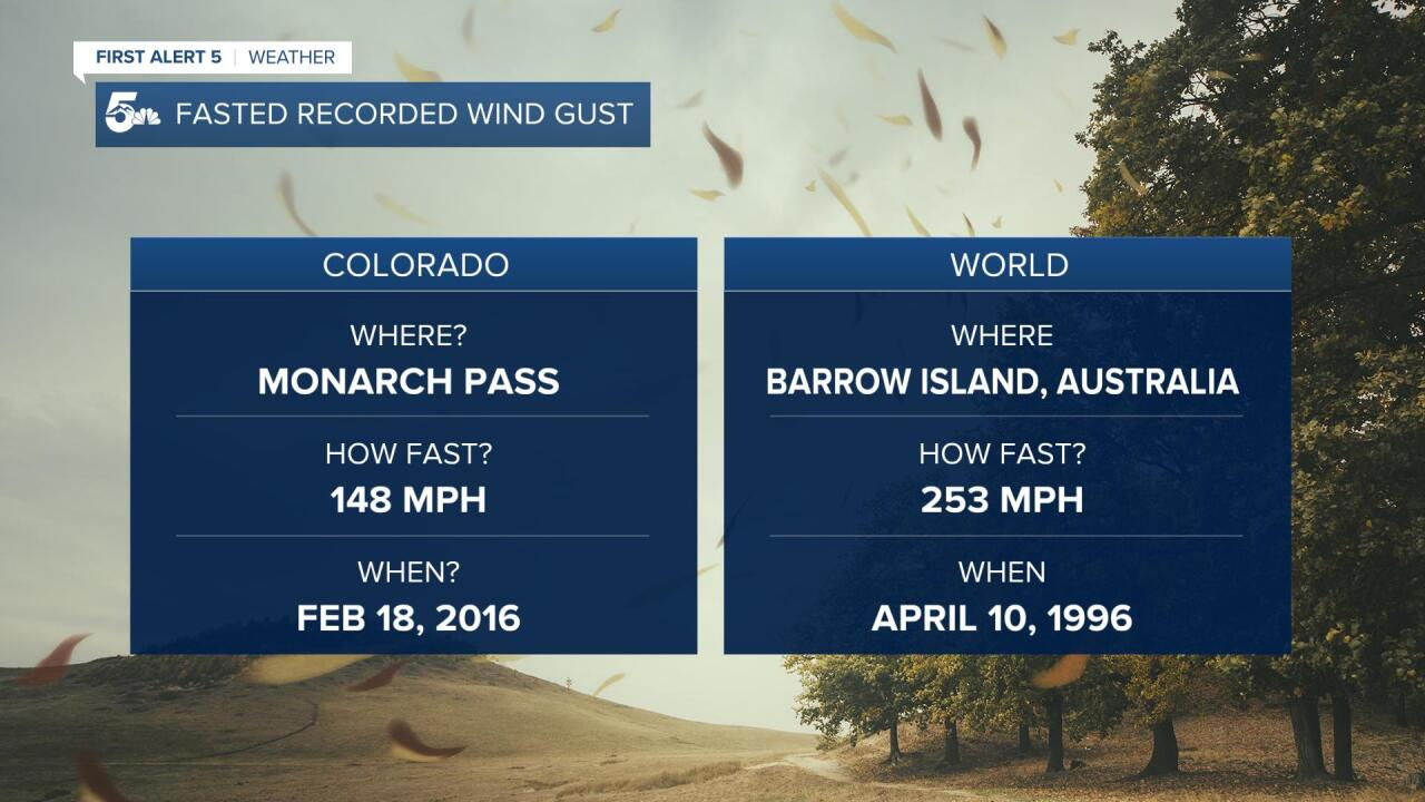 Record Wind Gusts