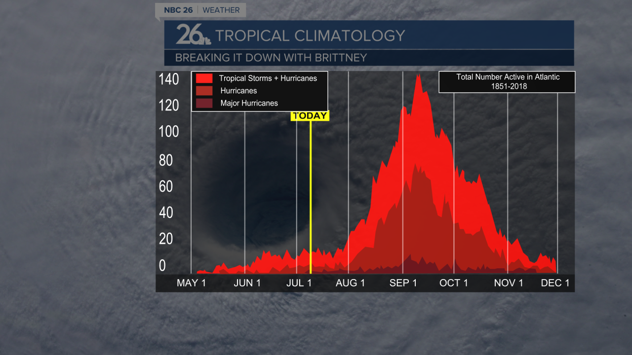 Tropical  Climatology & Frequency of Different Strength Hurricanes