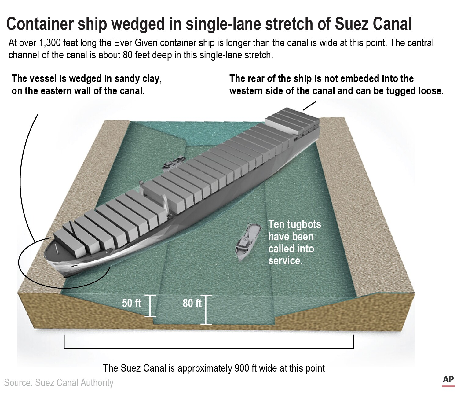 Clearing The Suez Canal