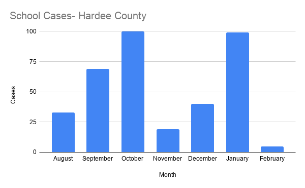 School Cases- Hardee County.png