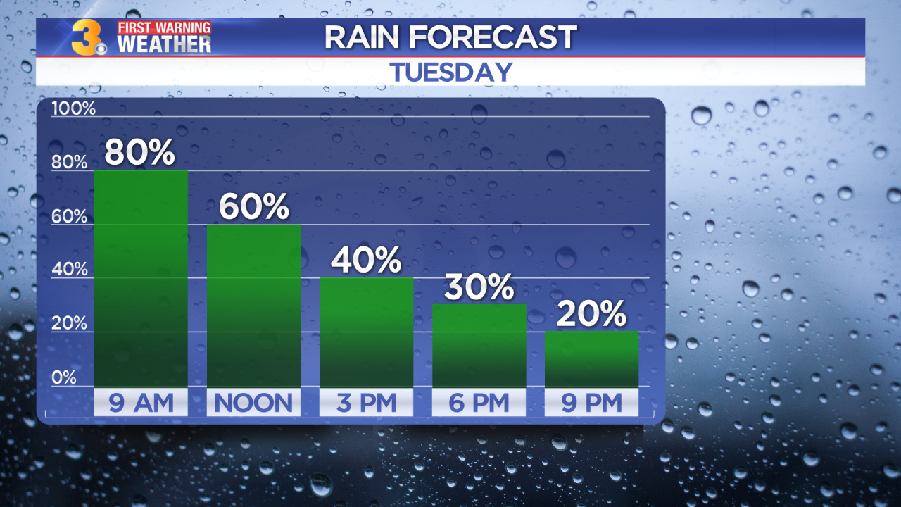 Tuesday's First Warning Forecast: Another soggy start