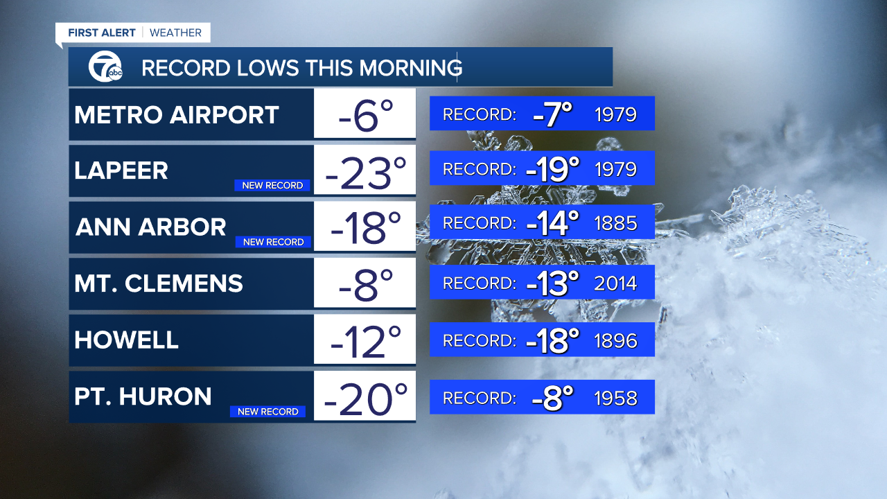 Feb. 17 lows and records