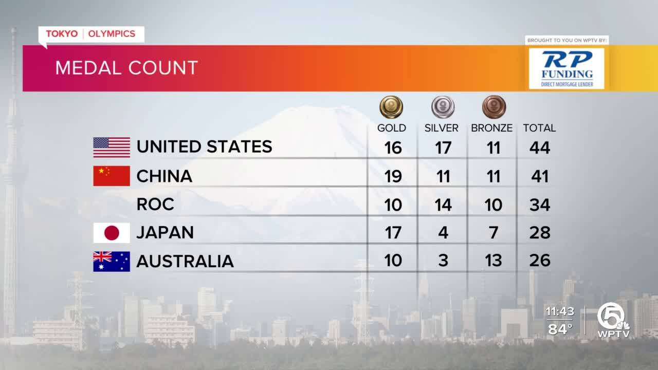 Tokyo Olympics Medal Count as of late July 30, 2021
