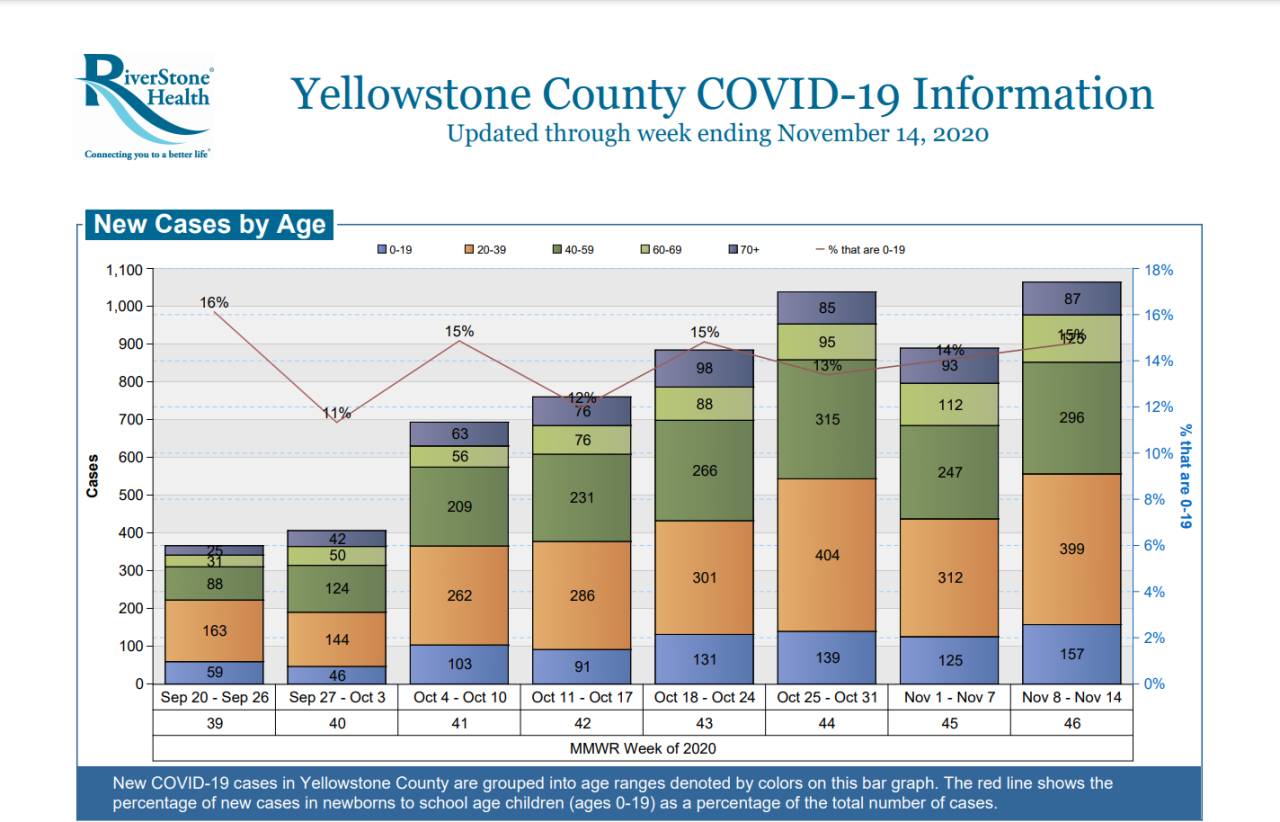 112320 COVID BY AGE RANGE YELLOWSTONE COUNTY.PNG