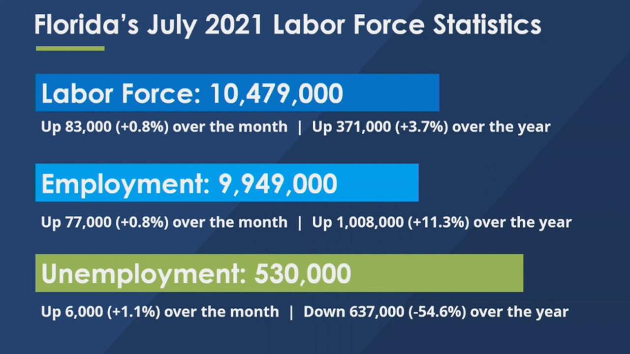 Florida July 2021 Labor Statistics