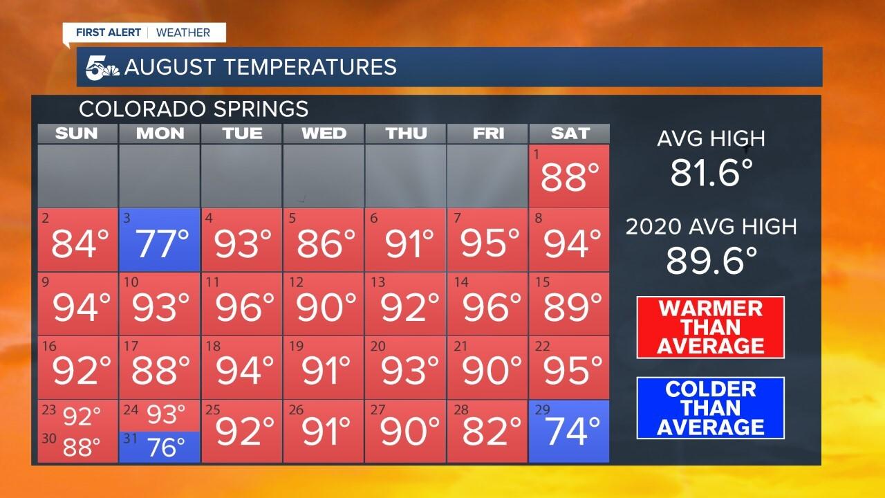 August temperatures in Colorado Springs