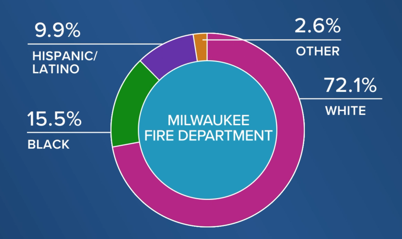 Milwaukee Fire Department racial demo
