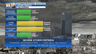 Scattered Strong to Severe Storms Tonight