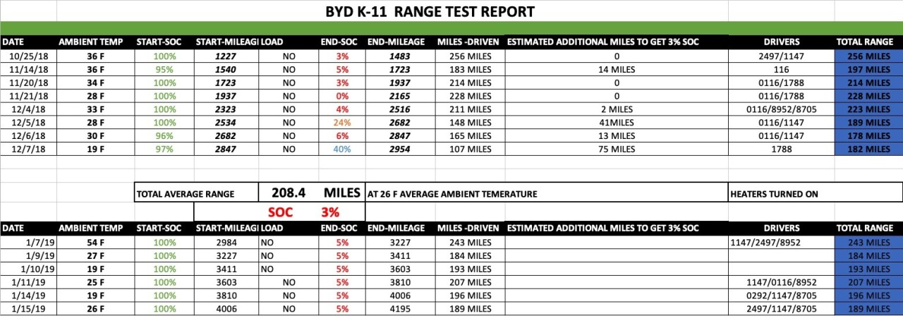 Documents provided to Call 6 Investigates show IndyGo Bus Tests on BYD K-11 Bus