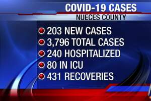 Latest COVID-19 numbers for Nueces Co.