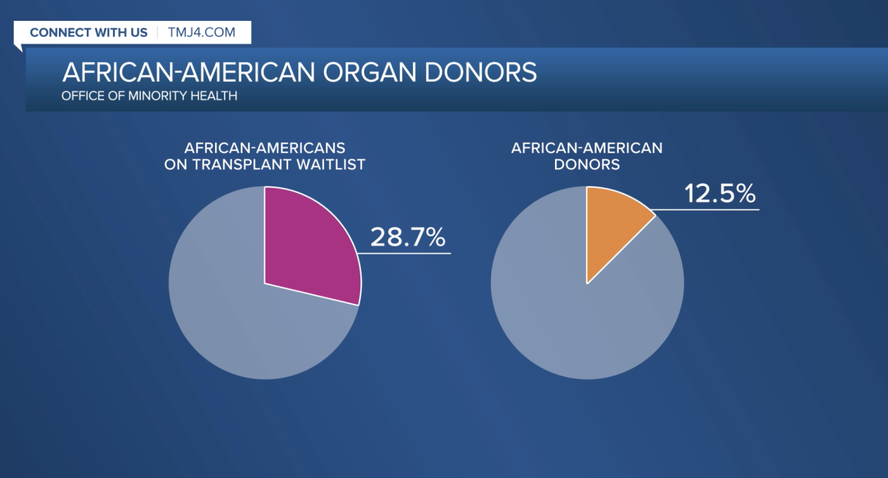 African-American Organ Donors