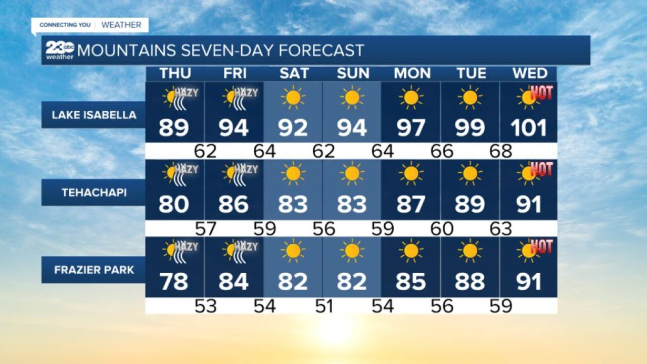 Mountains 7-day forecasts 8/19/2021