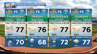 Lexington Legends Forecast