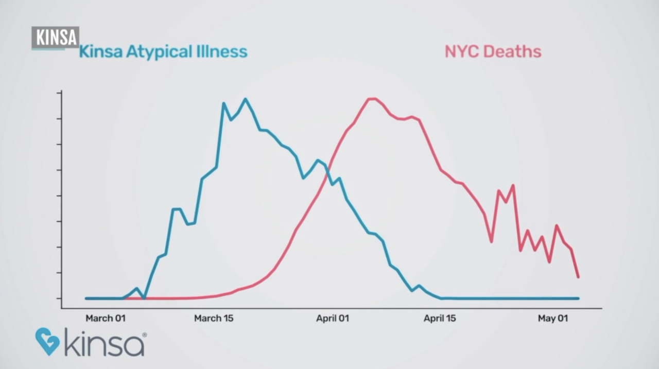 nyc-fever-spike-deaths-kinsa-data.png