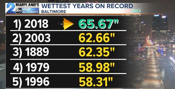 Wettest Years On Record