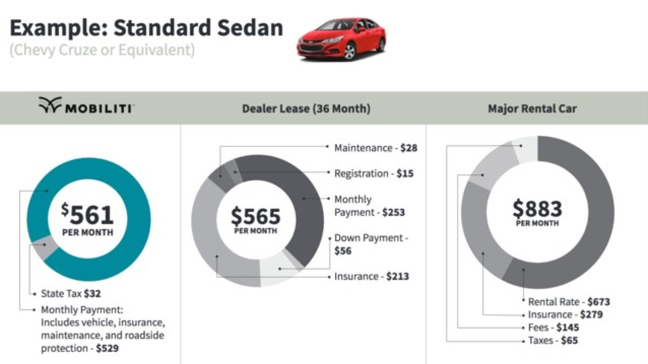 Insurance For Leased Car >> Does A Car Subscription Make More Sense Than Buying Leasing
