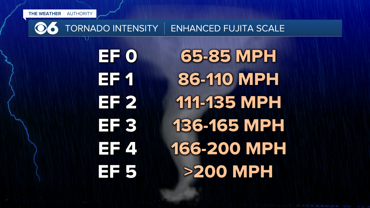 Tornado Scale.png