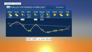 Valley 10-day forecast 10/20/21