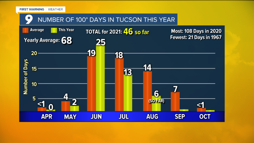 Cuy Number of 100 Degree Days.png