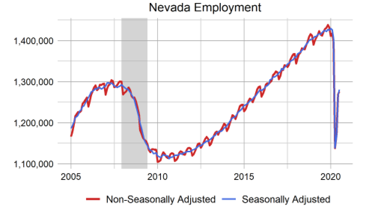 Nevada Detr Reports 14 Unemployment Rate For The State For July