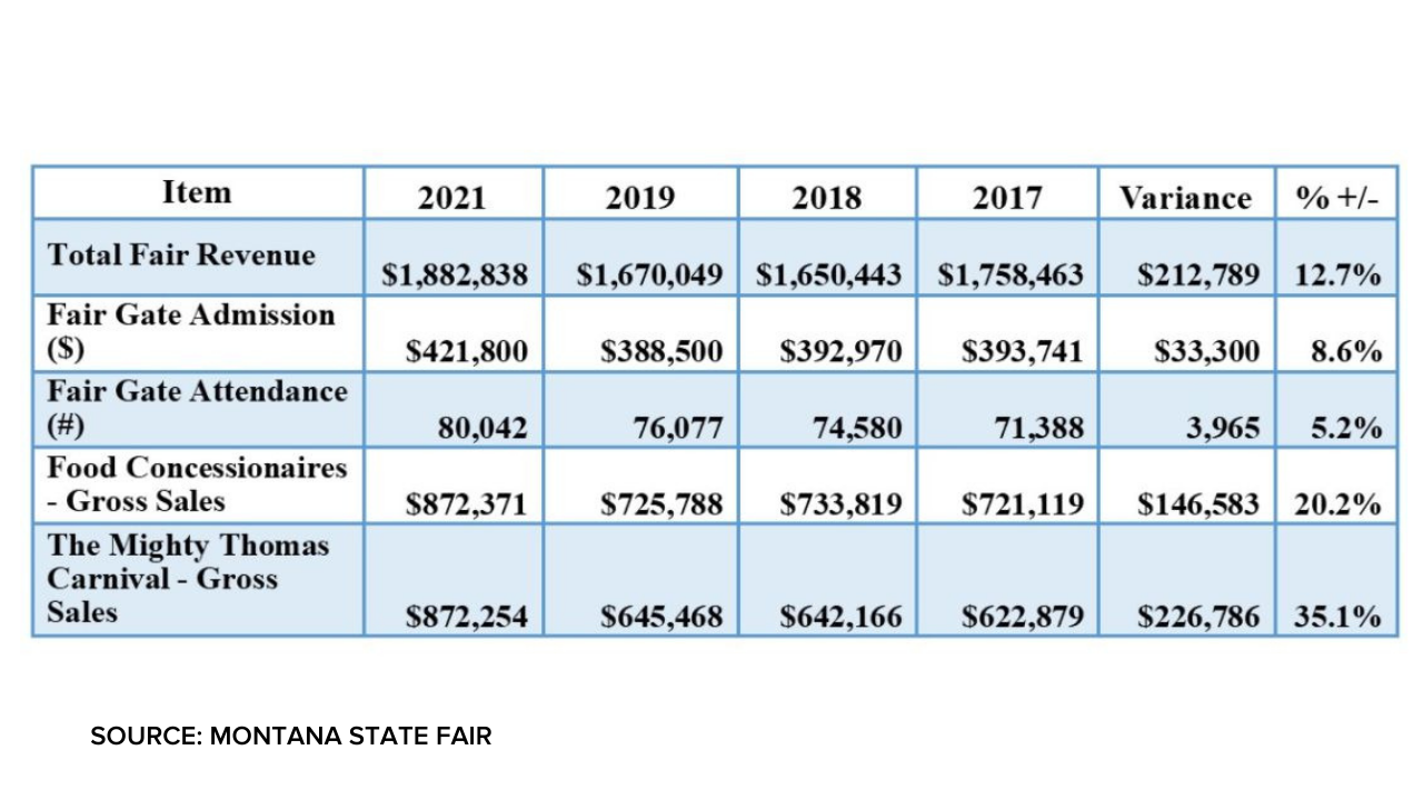 Montana State Fair releases 2021 numbers