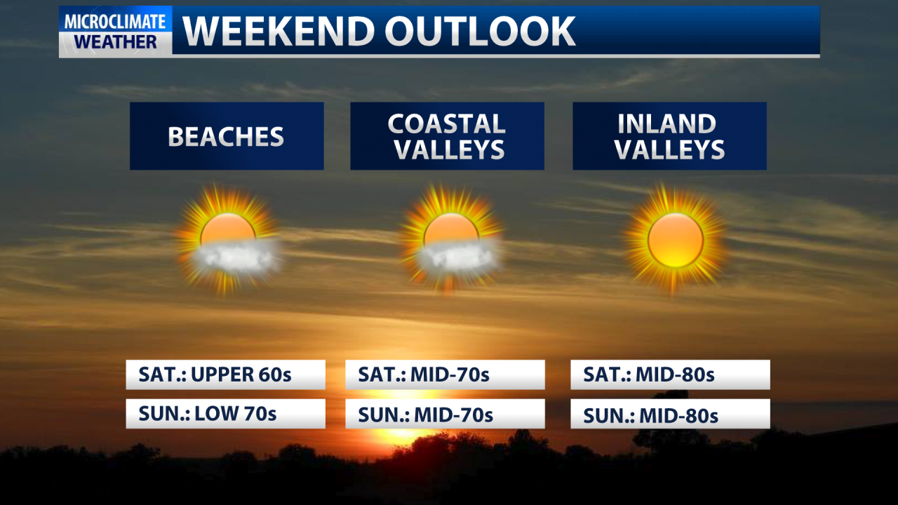 Another warm day for the inland valleys before a slight cool down this weekend