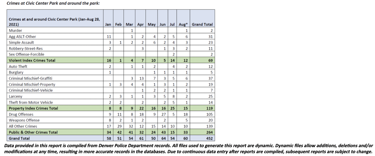 crimes at and around civic center park from january to aug 28 2021.png
