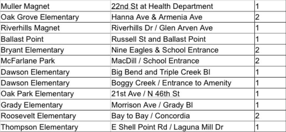 elementary schools adding crossing guards.JPG