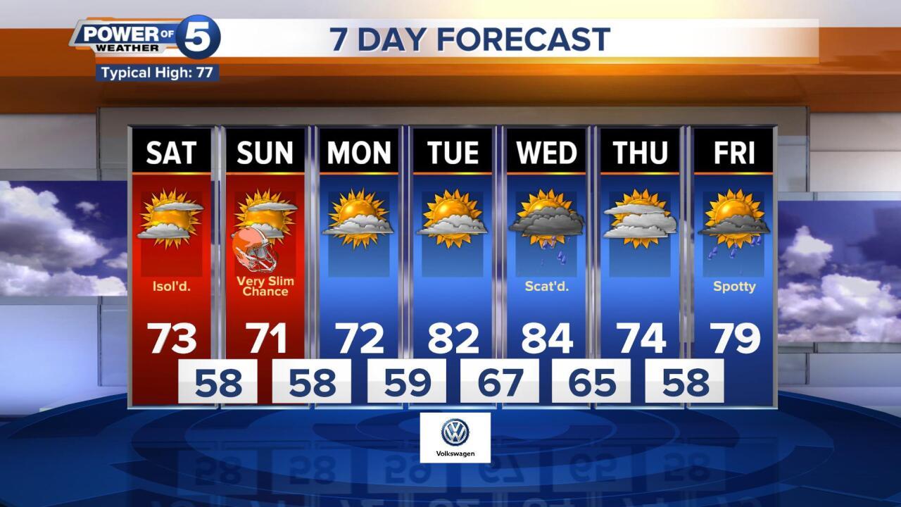 FORECAST: Slim rain chance this weekend