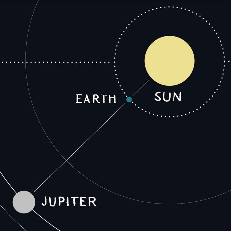 Jupiter Opposition (Source: earthsky.org)