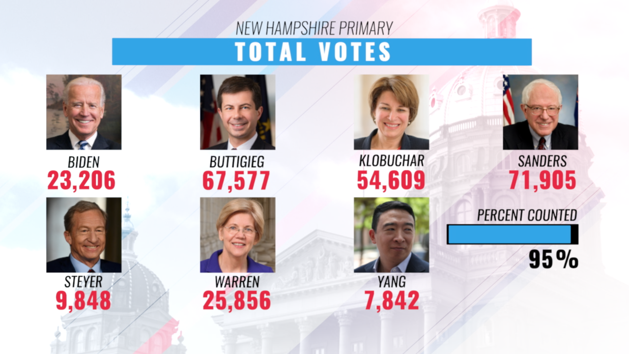 LIVE UPDATES: Results coming in from New Hampshire Primary