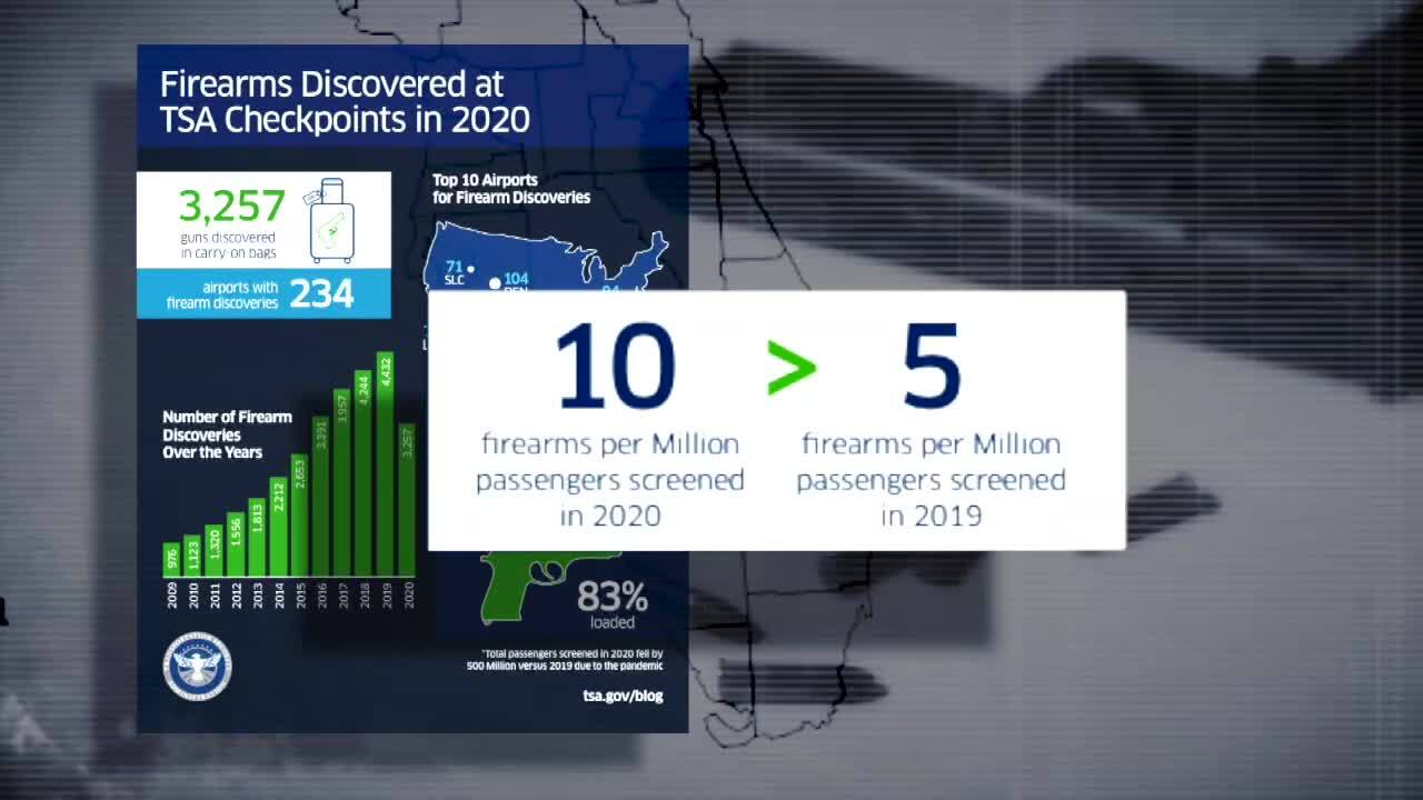 Firearms Discovered at TSA Checkpoints in 2020
