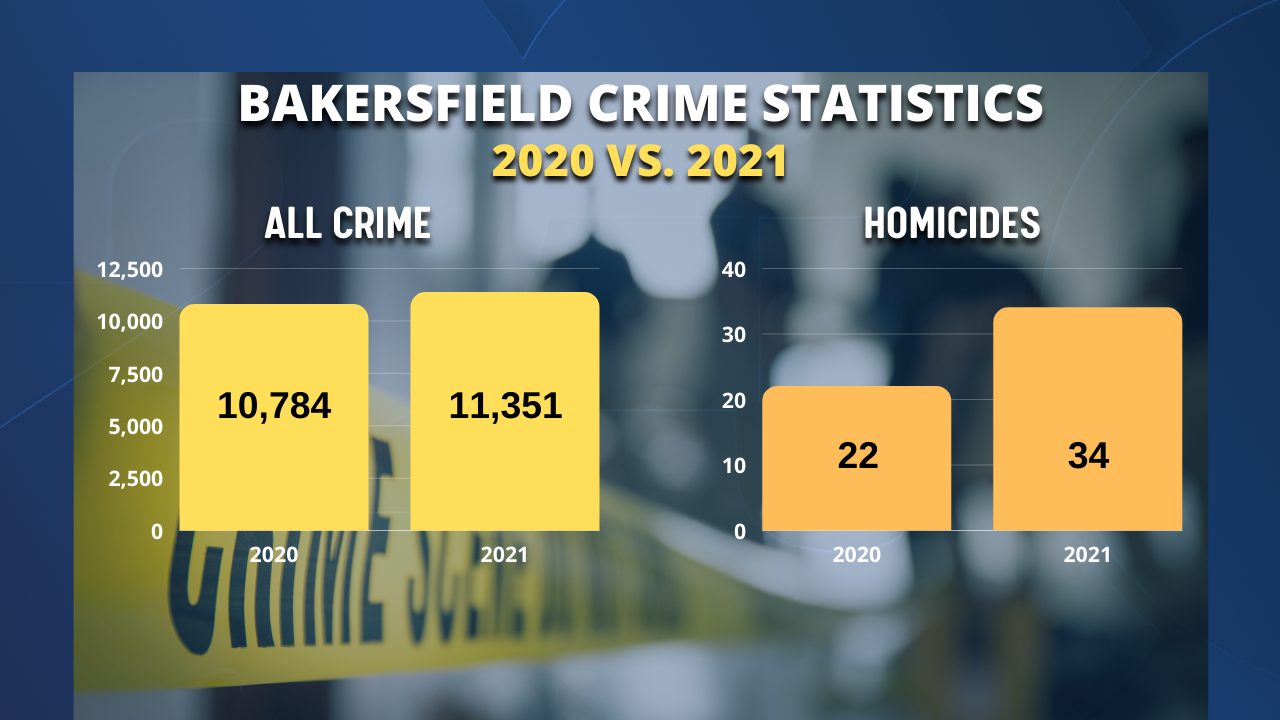 Bakersfield Crime Stats