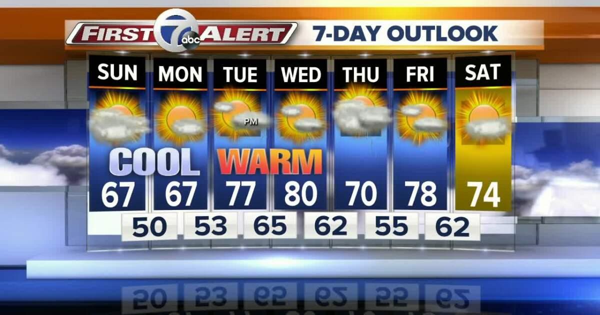 Cool weather through Monday, 80s return Wednesday