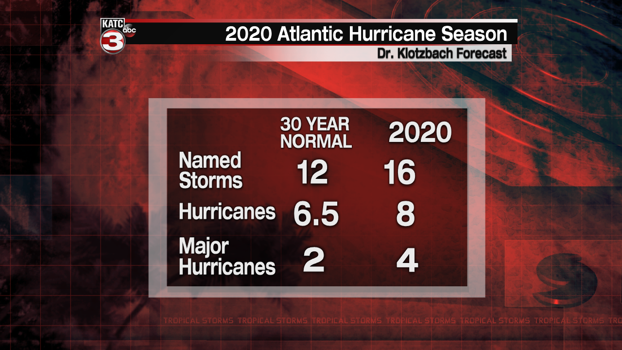 Hurricane Season numbers.png