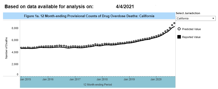 12 Month-ending Provisional Counts of Drug Overdose Deaths: California: CDC