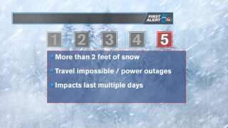 The KOAA Storm Impact Scale (SIS), explained