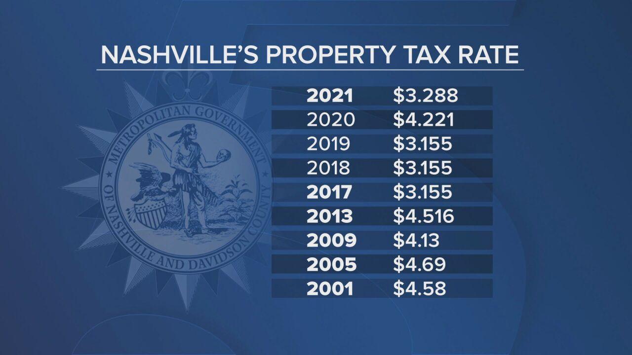 Metro-Property-Tax-Rates.jpg_frame_0.jpeg