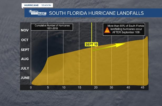 South Florida hurricane landfalls