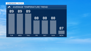 Average highs have hit their highest mark last week, gets cooler to end the year