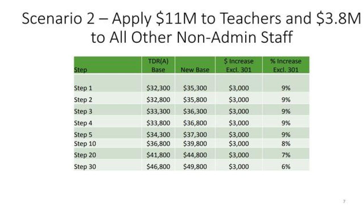 TUSD decides on teacher pay plan