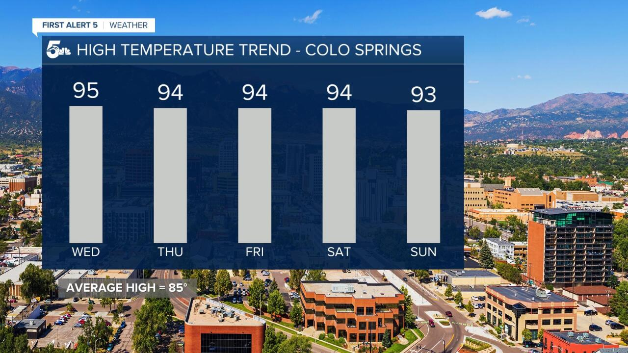 Colorado Springs 5 Day Forecast