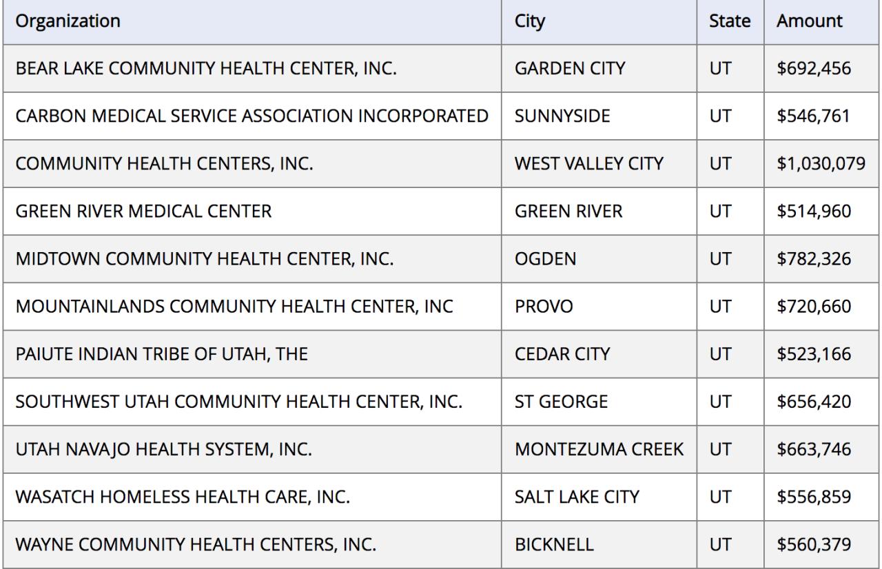 Utah health centers receiving HHS grants