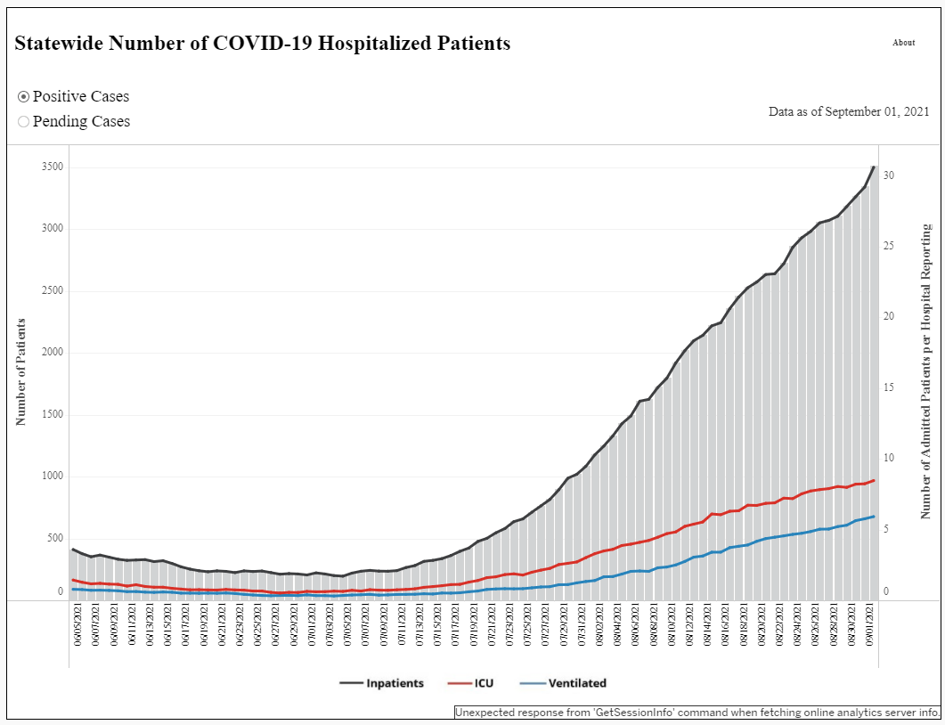 Tennessee set another hospitalization record Thursday