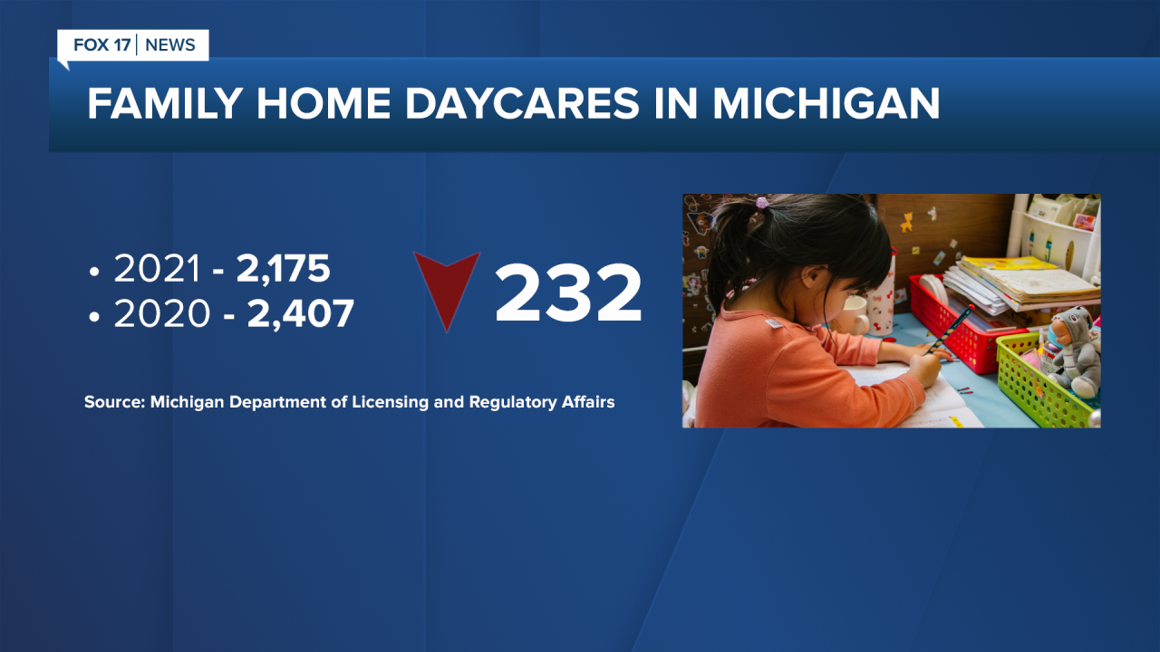 Number of Family Home Daycares in Michigan