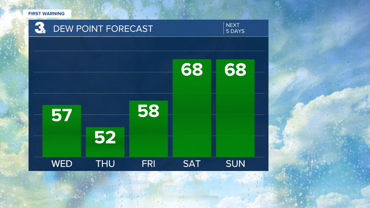 thumbnail_Dew Point Bar Graph - 5 Day.png
