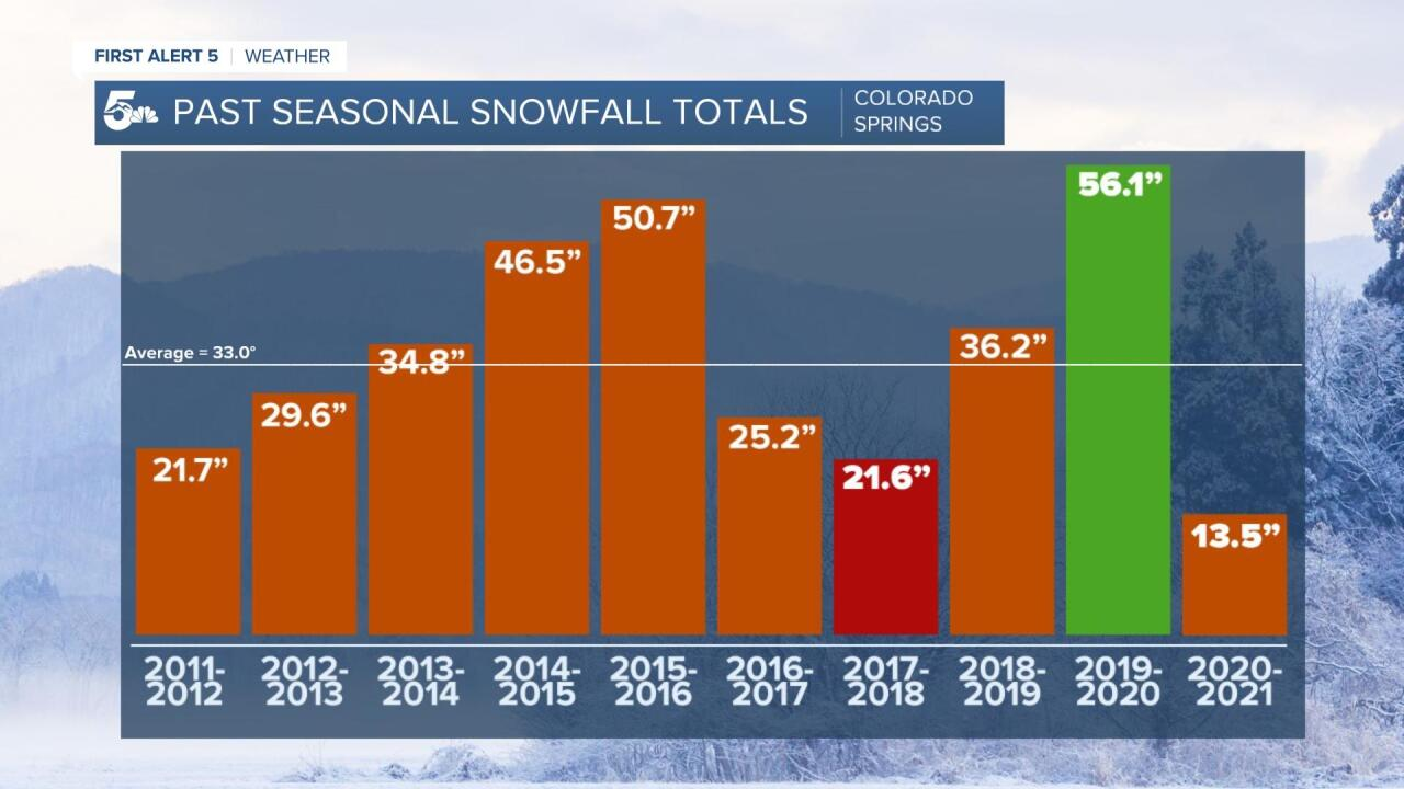 Colorado Springs seasonal snowfall