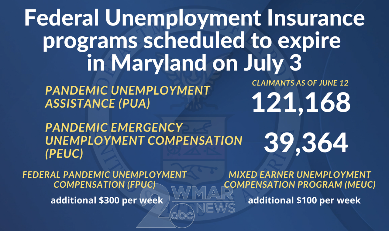 Unemployment benefit cutoff breakdown