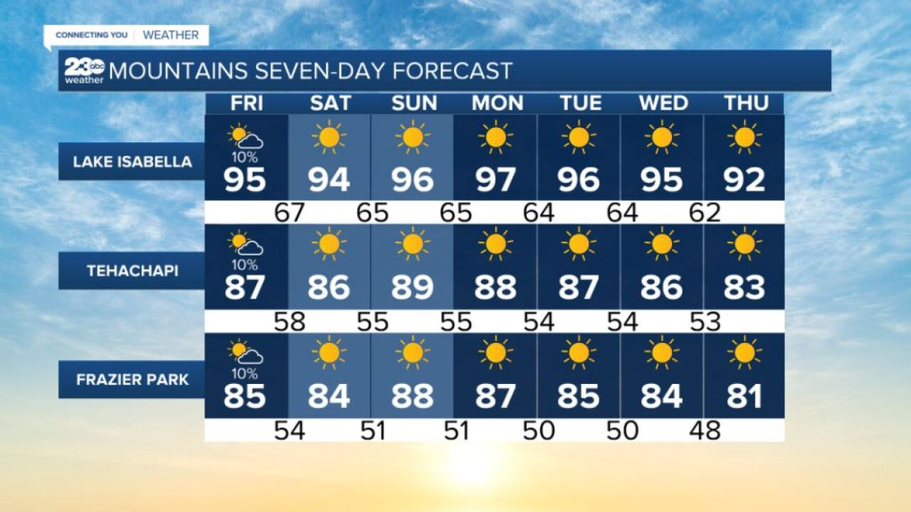 Mountains 7-day forecasts 9/10/2021