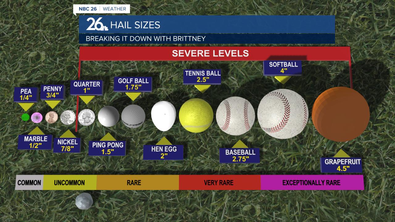 Hailstone Sizes - Severe Thunderstorm Warned Criteria